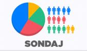 SONDAJ AVANGARDE: Increderea ROMANILOR in Dragnea scade cu 12%, Iohannis urca in…