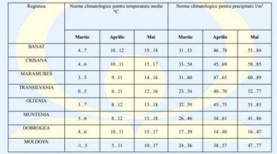 prognoza-meteo-martie-aprilie-mai-2018